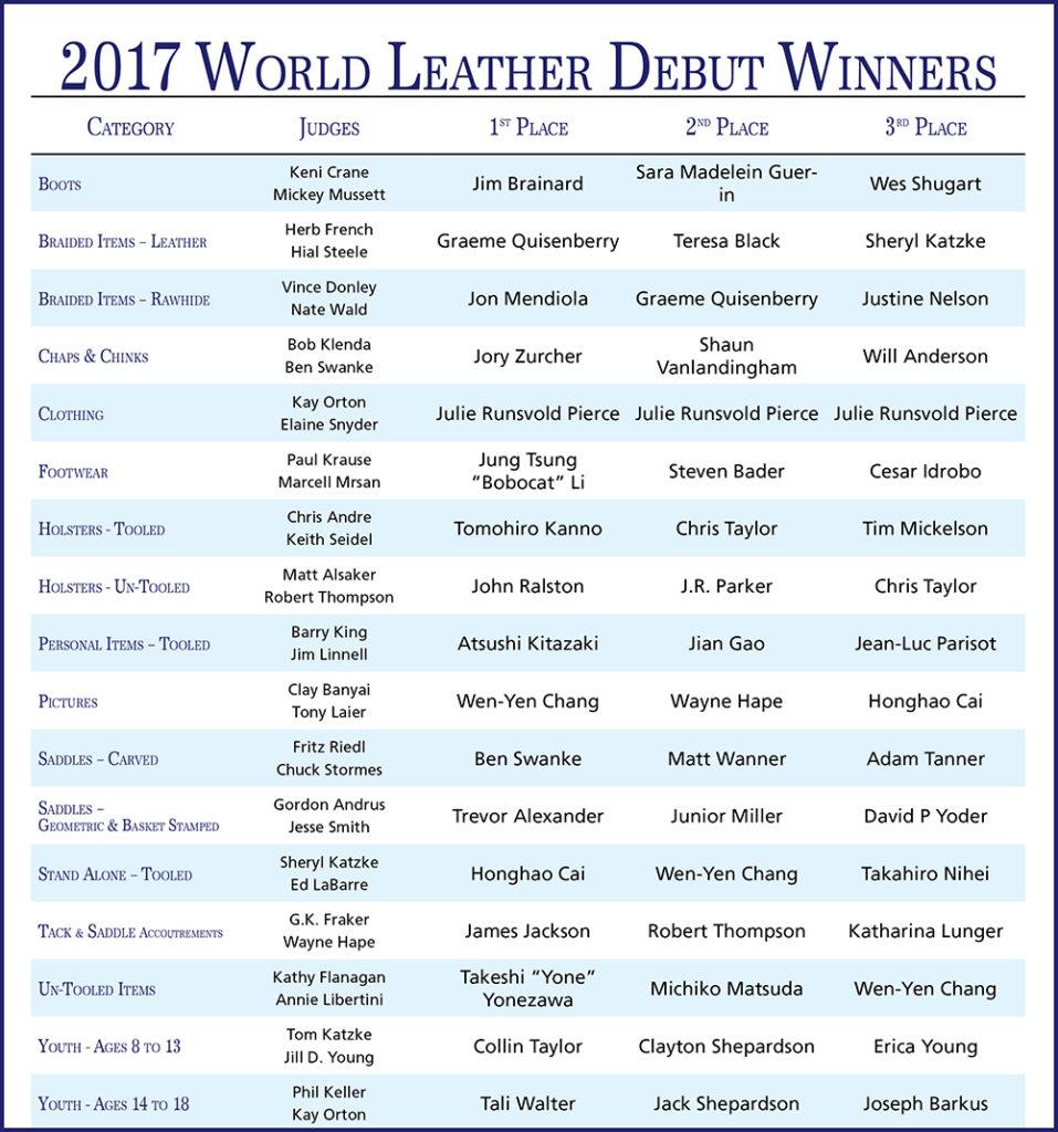 wld17-winners-table